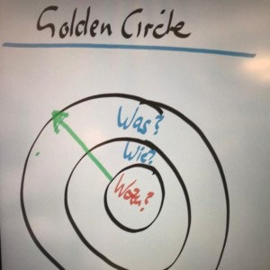 Golden Circle nach Simon Sinek